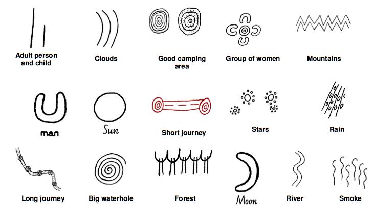 Australian Aboriginal Art Symbols – A Primer | AlyZen Moonshadow